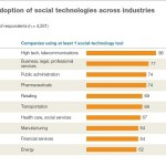 eCommerce: the advantage for 'networked organisations' – McKinsey Quarterly report